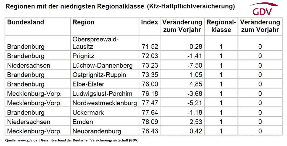 Die niedrigsten Regionalklassen